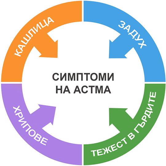 Симптоми на астма