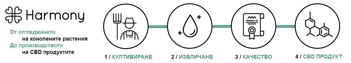 Производствена линия на Harmony